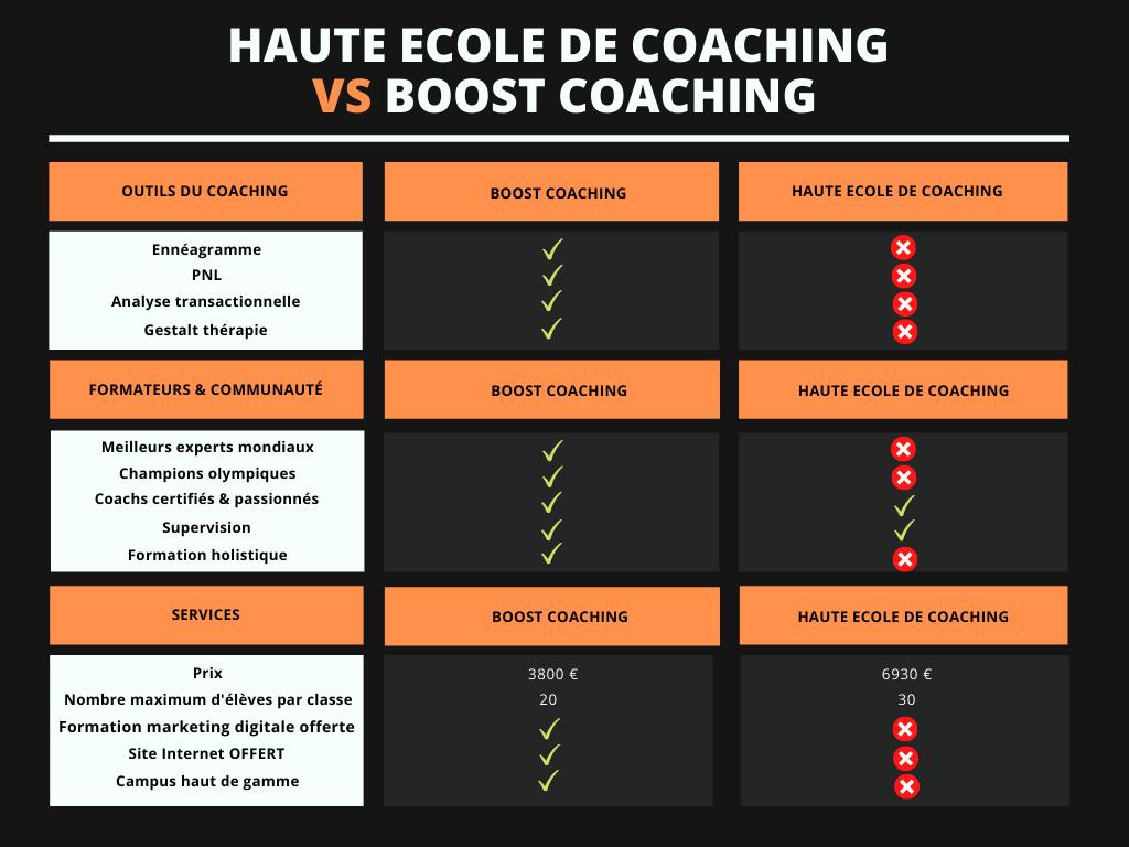 haute ecole de coaching tarif