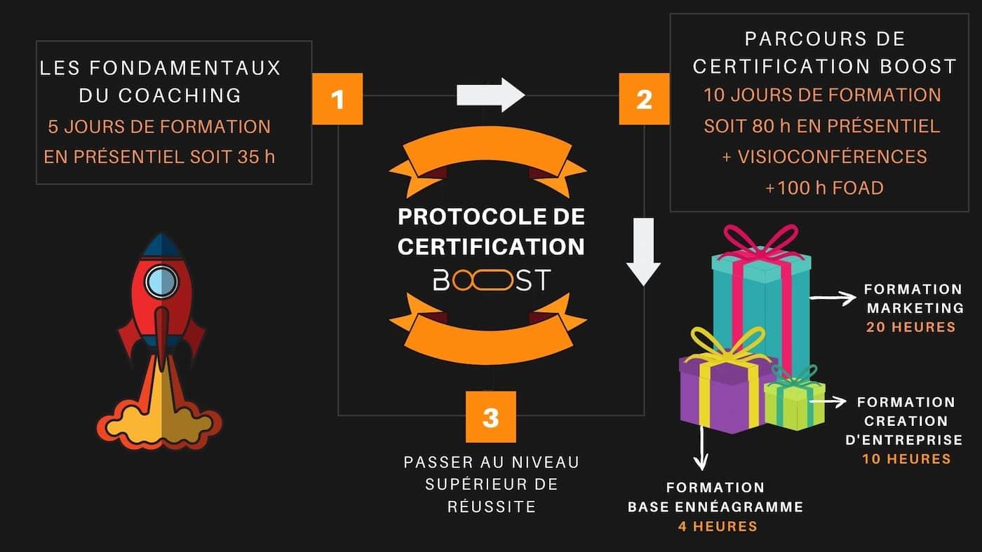 PARCOURS DE CERTIFICATION BOOST COACHING